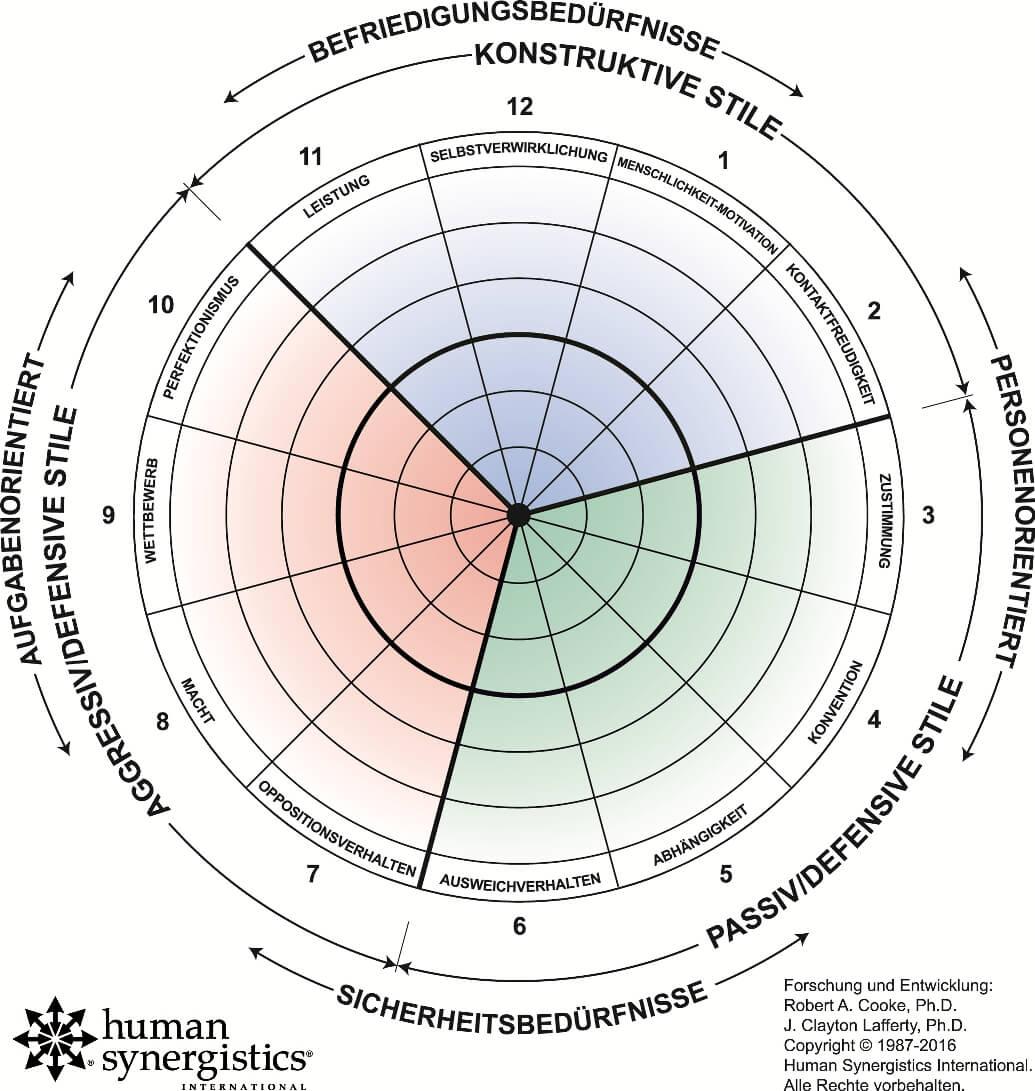 Unternehmenskultur analysieren