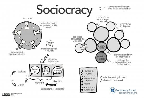 sociocracy poster